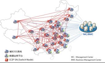 中国移动一级业务支撑系统网状网PaaS之路