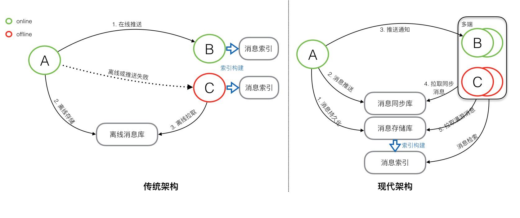 现代IM系统中的消息系统架构——架构篇