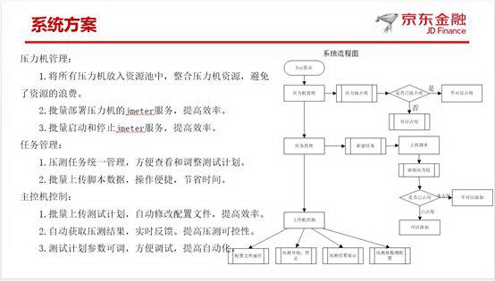 分布式性能压测系统