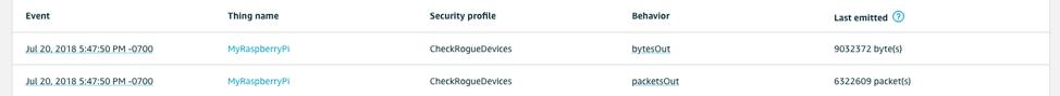 通过 AWS IoT Device Defender 检测异常设备行为防止非法入侵