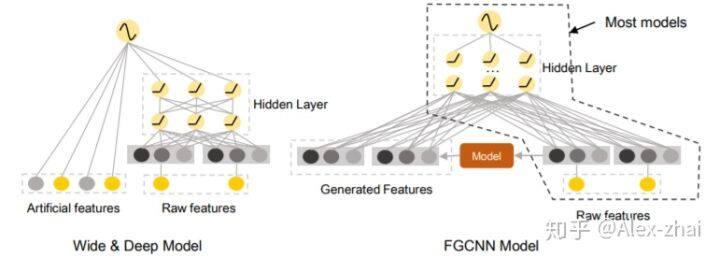 FGCNN模型解读