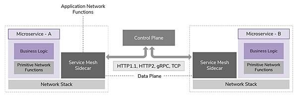 微服务架构的应用集成:服务网格并不是ESB