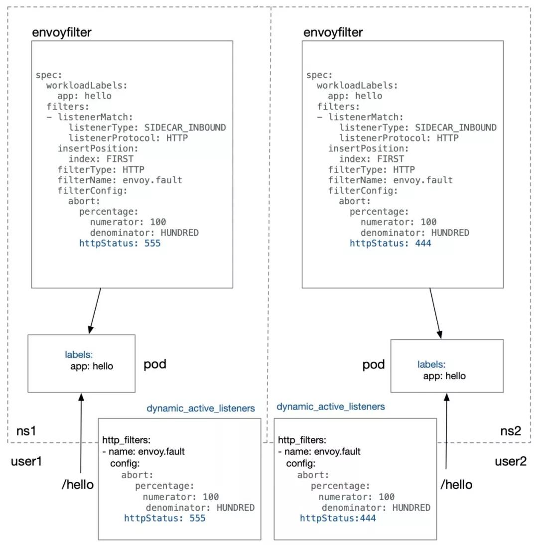 Kubernetes上的Service Mesh实践:用EnvoyFilter扩展Istio