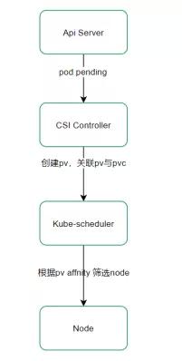 基于Kubernetes的云平台存储容器化实践
