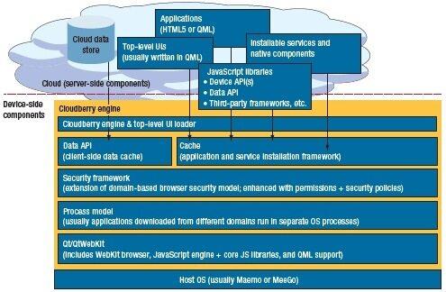 Cloudberry:面向移动设备的HTML5云手机平台