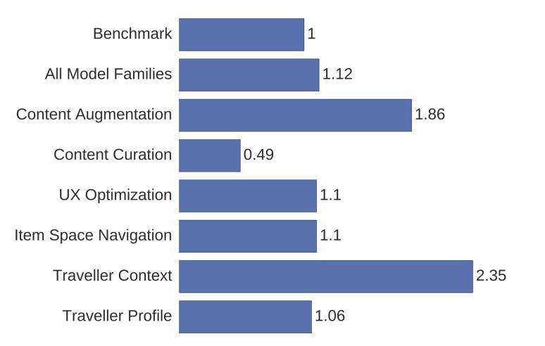 我们分析了Booking的150个成功的机器学习模型,总结出六条宝贵经验