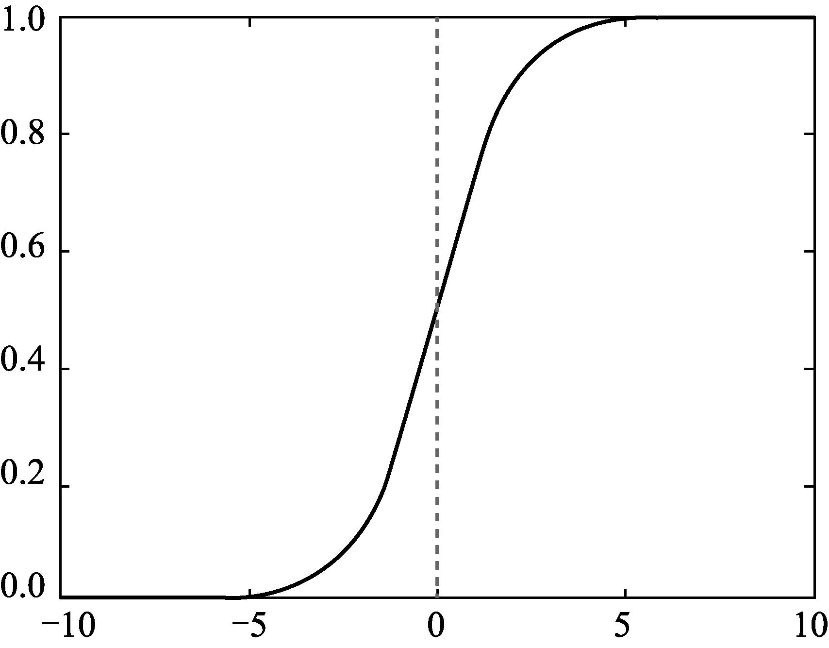 Python数据挖掘与机器学习实战(70):回归分析介 3.6.1