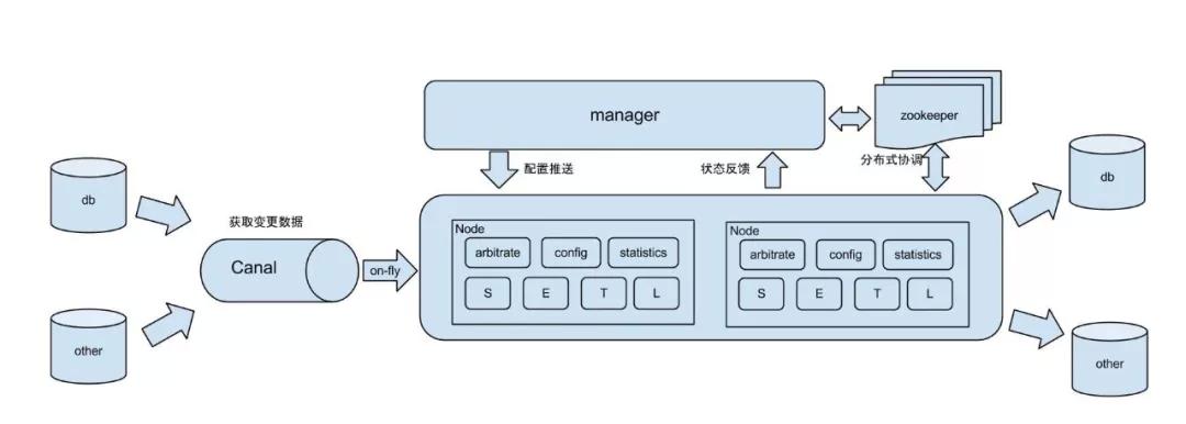 基于MySQL和Otter实现生产环境安全的数据同步及查询