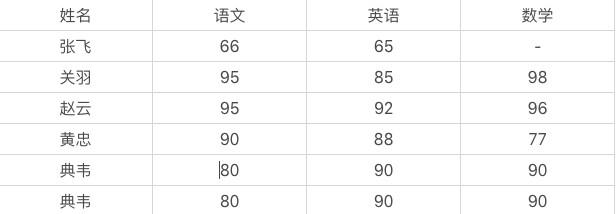 7道常见的数据分析面试题