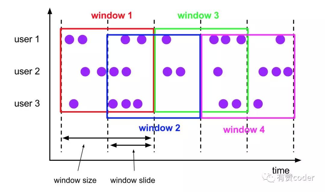 Flink 滑动窗口优化