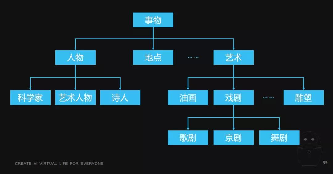 万字长文:用人工智能技术打造虚拟生命