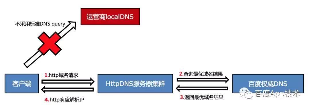 百度App网络深度优化系列《一》DNS优化