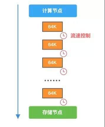 技术小百科|TaurusDB挑战赛系列四:季军Kirito作品解析