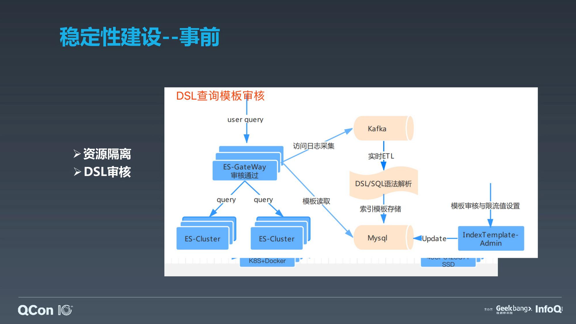 PB级数据检索平台  ElasticSearch在滴滴的实践