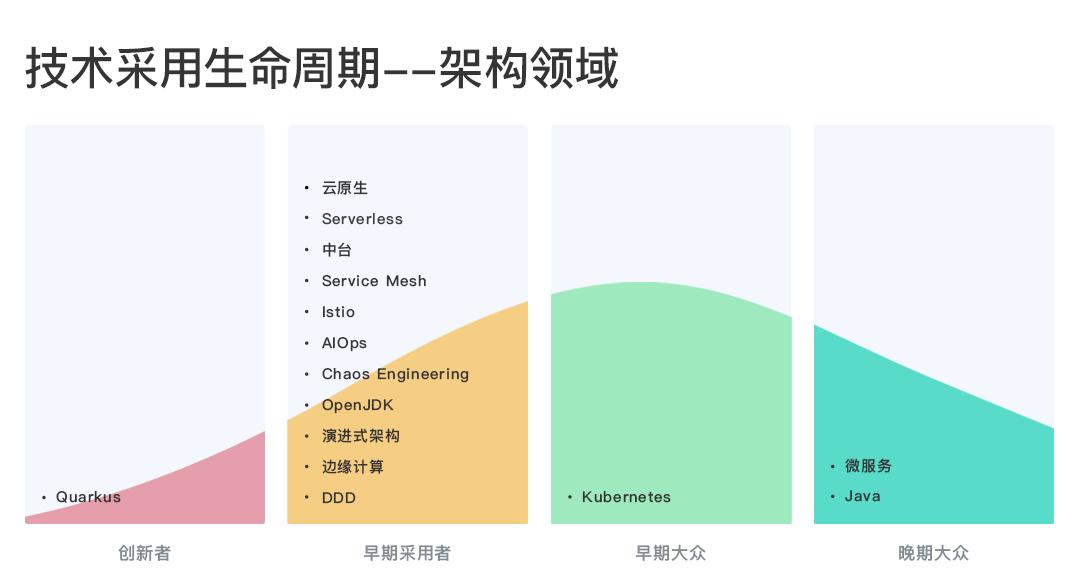 16个架构必知领域之「Java」
