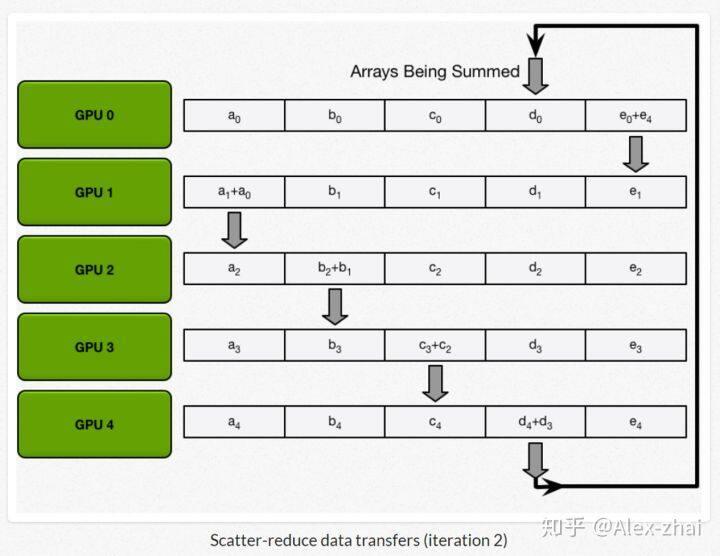 浅谈Tensorflow分布式架构:ring all-reduce算法