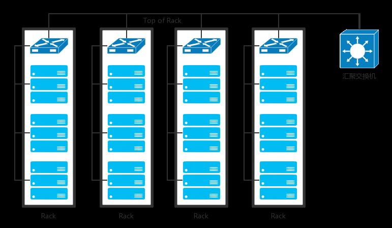 网络协议之数据中心:我是开发商,自己拿地盖别墅