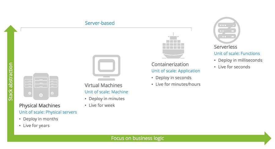 我是怎样帮一个招聘网站迁移到Serverless的?