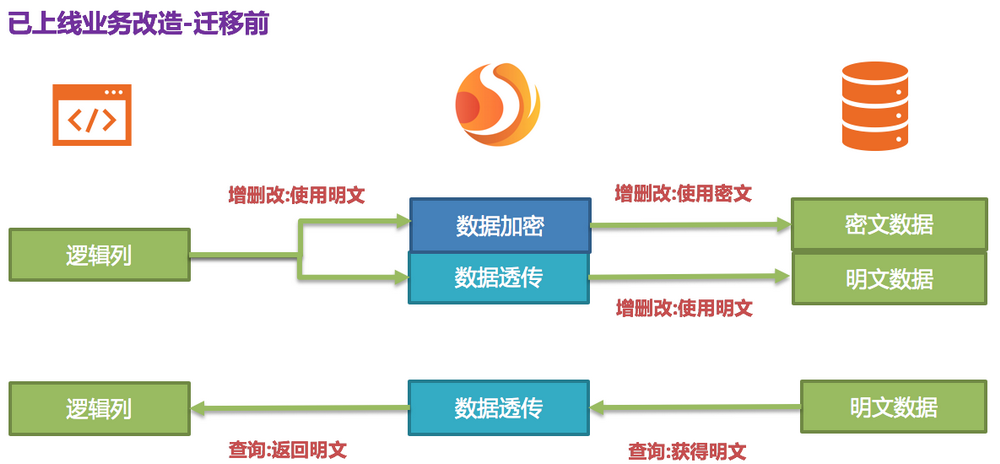 Apache ShardingSphere数据脱敏全解决方案详解