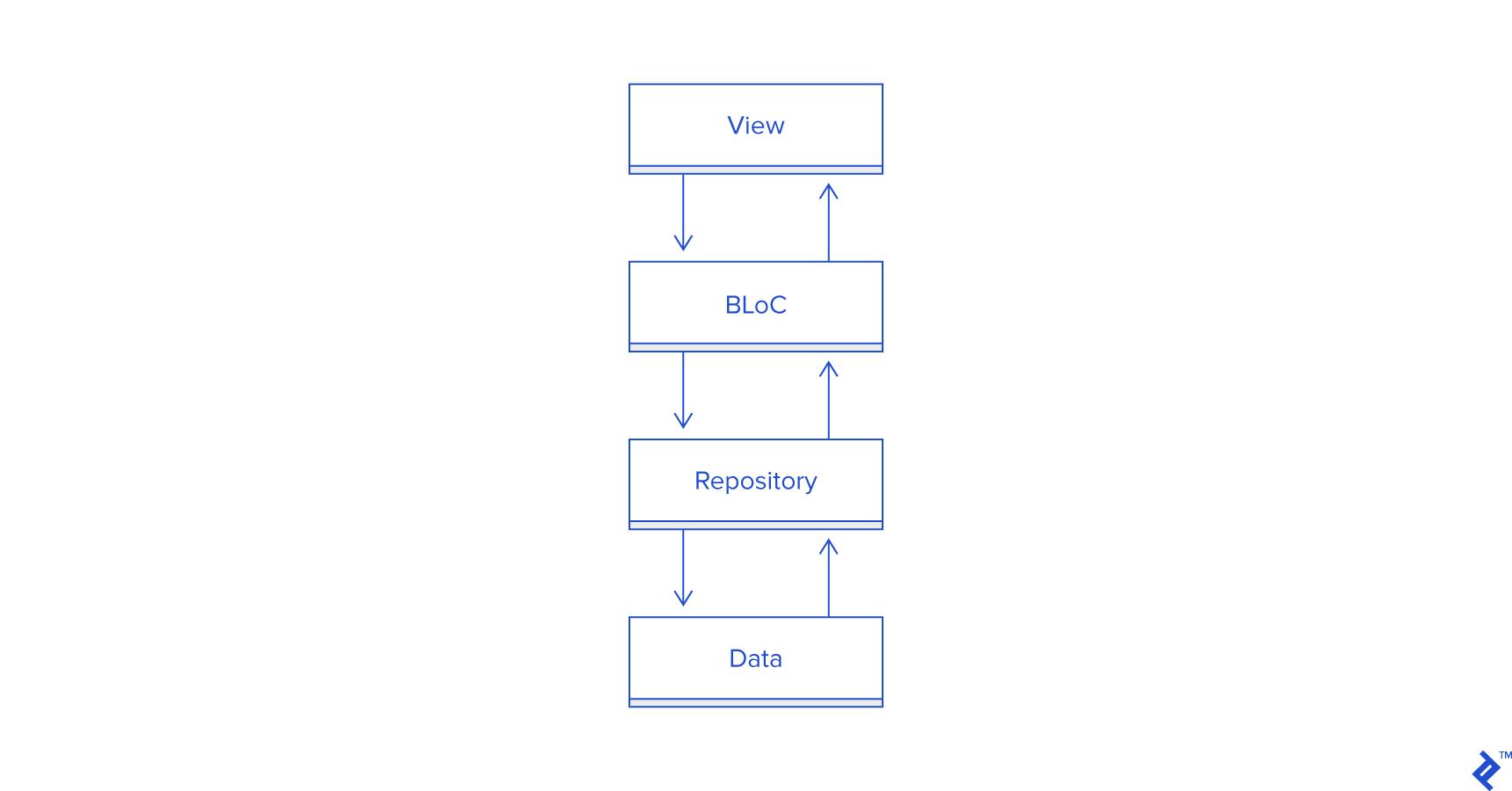 如何利用BLoC在Flutter和AngularDart中共享代码?