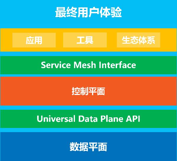 Service Mesh Interface详细介绍