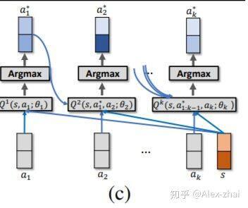 强化学习在推荐算法的应用论文整理(二)