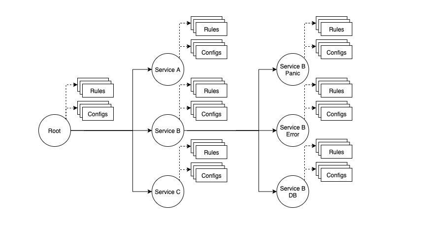 从0到1搭建技术中台之报警平台实践:匹配器演进