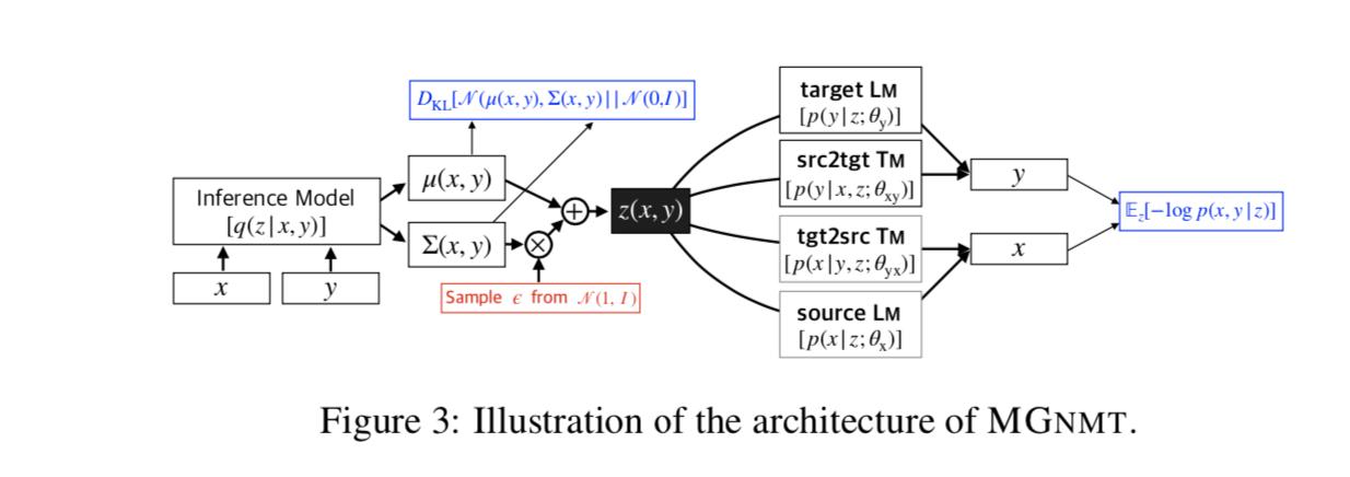 机器翻译语料数据太少怎么破?今日头条、南大提出基于镜像生成的NMT新模型