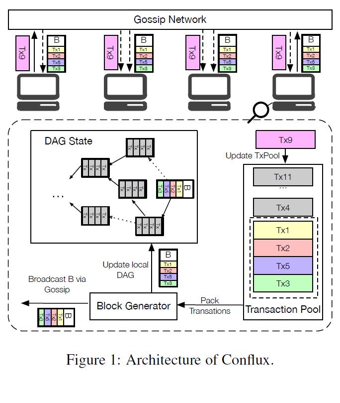 解读Conflux的共识机制:如何解决公链可扩展性问题