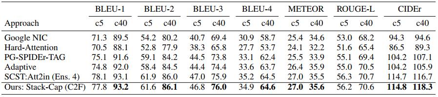 阿里巴巴AAAI 2018录用论文:通过强化学习进行图像精细描述,解决梯度消失难题