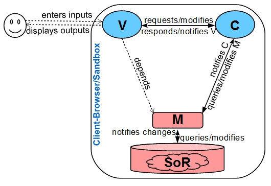 多形态MVC式Web架构的分类