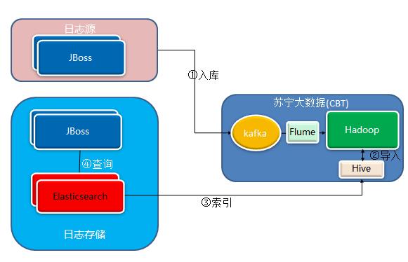 苏宁11·11:从0到1,苏宁API网关的演进之路