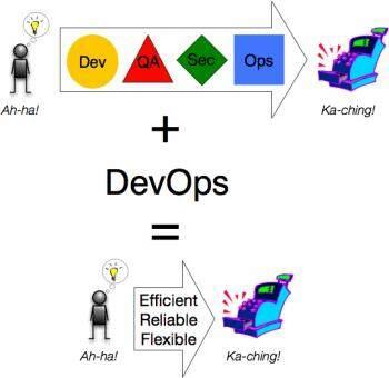 DevOps不是个技术问题,而是个业务问题