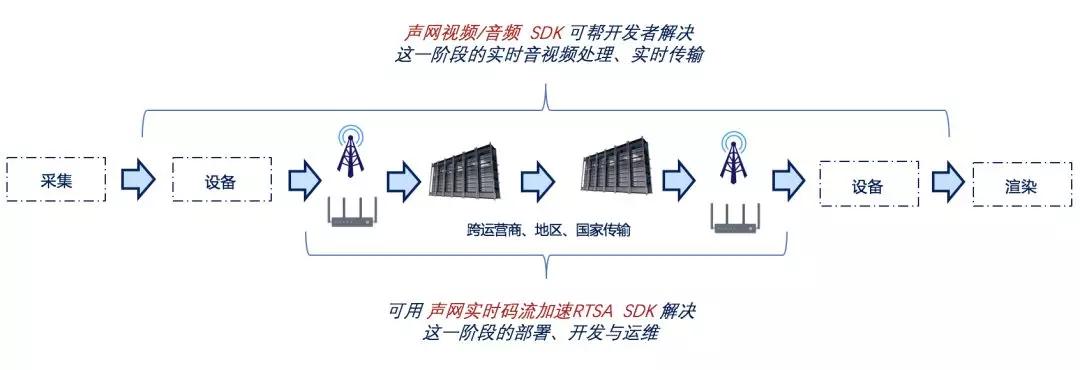 用这个不到 400KB 的 SDK,让你的音视频数据也可以实时传输