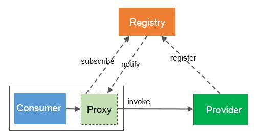 唯品会自研微服务框架OSP,解决拆分、扩容难题