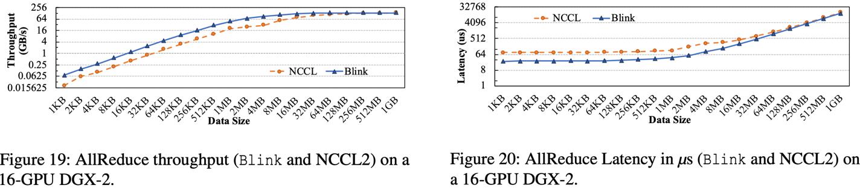 比Horovod/NCCL 快8倍!伯克利与微软联合发布最优GPU通信库Blink