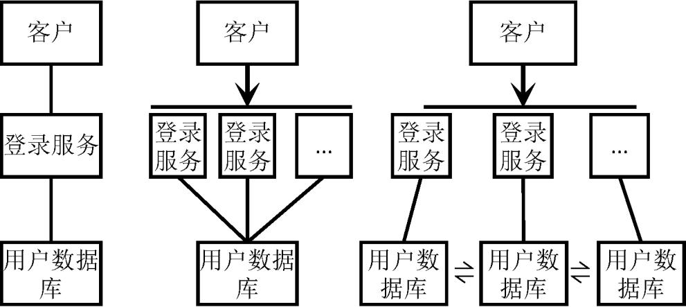 程序原本(一百一十):系统的基本组织方法与原理——领域间的组织(以数据为中心:数据结点——用数据映像替代数据全集)