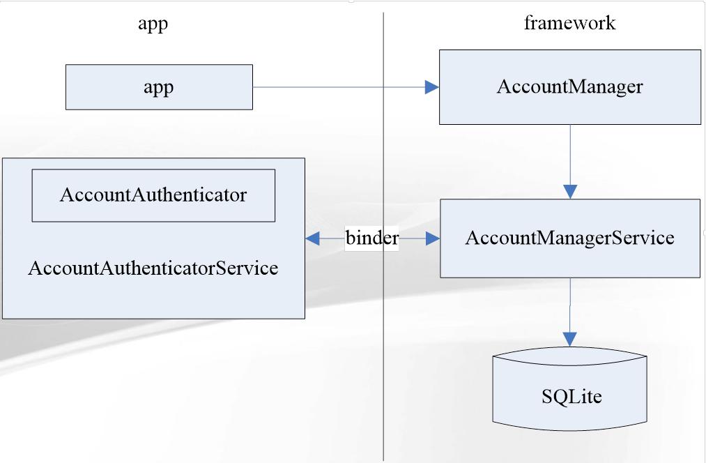 MDC Android专场:账户同步备份框架与Web&Native混合开发