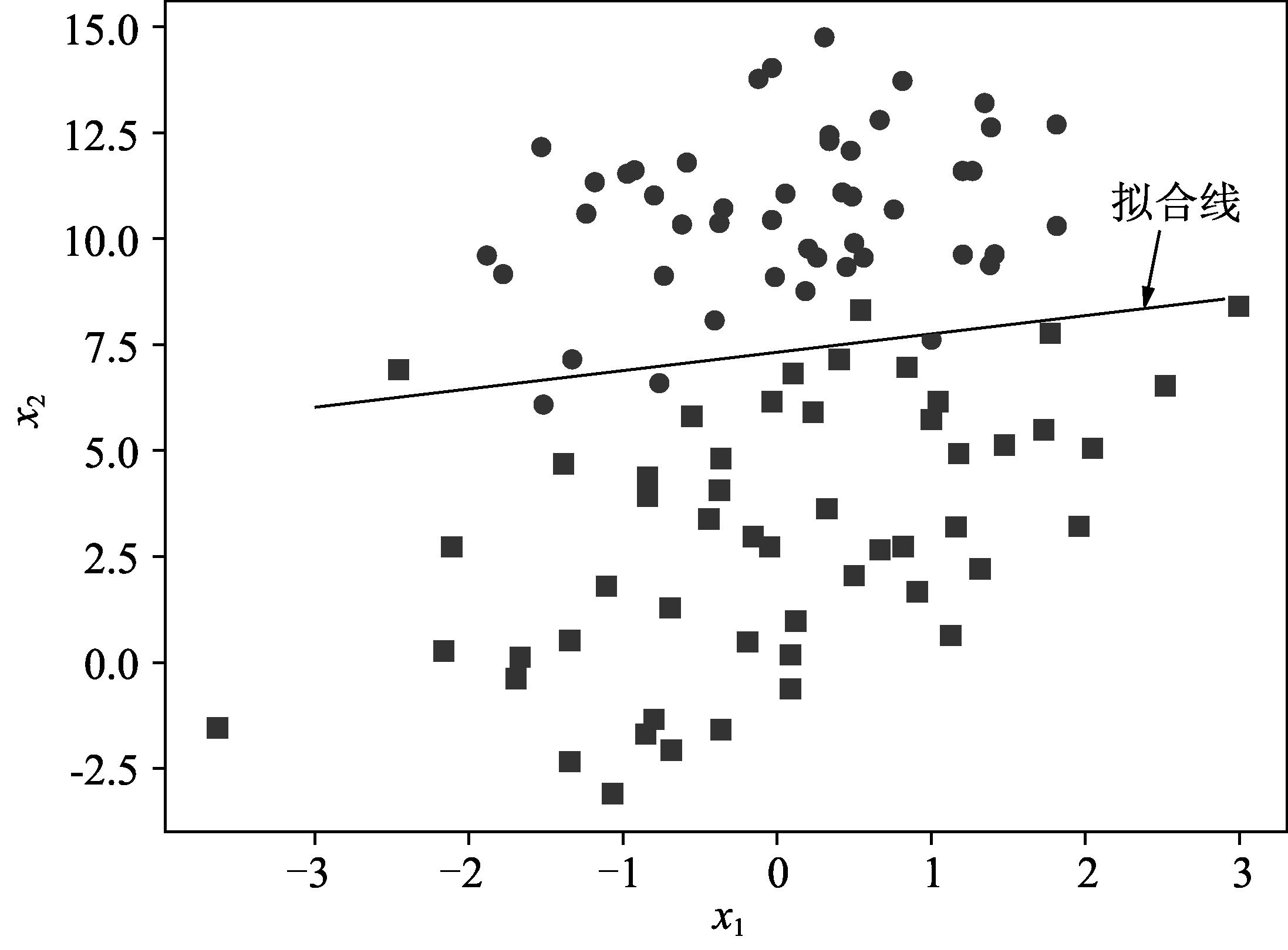 Python数据挖掘与机器学习实战(77):回归分析介 3.7.4