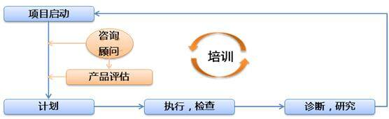 如何基于PDCA思想进行发展型产品管理