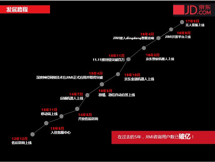 京东618:智能机器人JIMI的进击之路