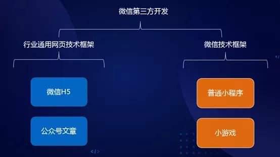 周桂华:我的小游戏开发之路(上)