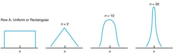 获得更好用户体验的必杀器——A/B实验统计学秘籍(上)