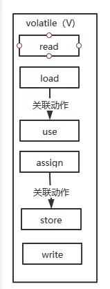 一文读懂Java多线程