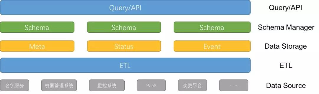 智能运维基础-运维知识库之ETL