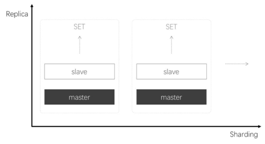腾讯云自主可控数据库TDSQL的架构演进