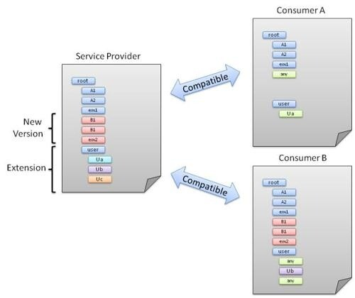 契约的版本管理、兼容性和可组合性