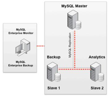 从小型网站到超大规模网站的MySQL参考架构