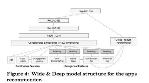 从逻辑回归到深度学习,点击率预测技术面面观