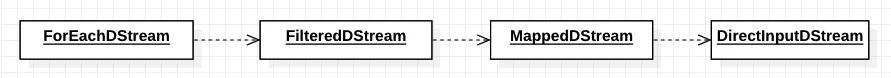 Spark Streaming源码分析——DStream的内置和运行